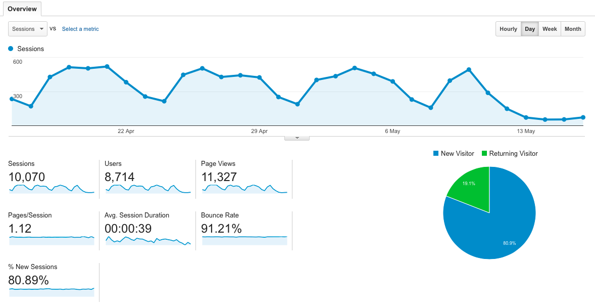 Google Analytics traffic drop